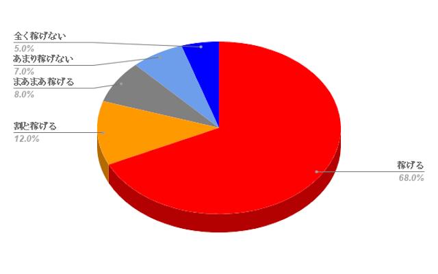 ほんとにあった「週給100万円」を競馬で稼ぐプロ集団!の一般ユーザーからの口コミ評価のグラフ画像