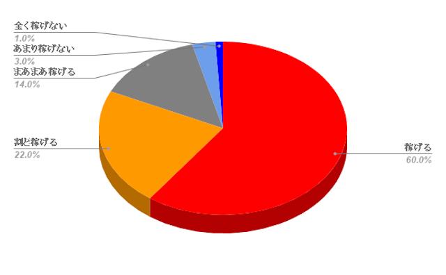 レーティングアルファの口コミ評価のグラフ画像