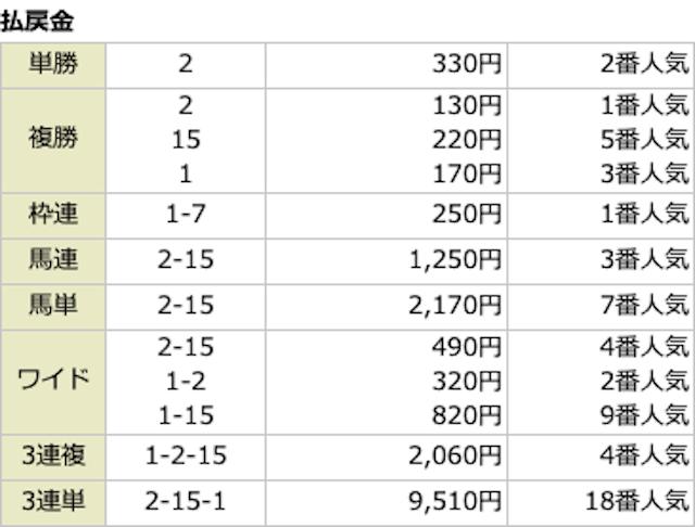血統シックスの無料予想2019年12月21日中山3レースの結果画像