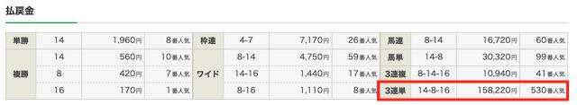 ウマくる2020年11月15日NO.12の予想の結果