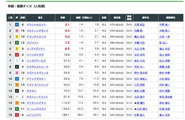 tazuna有料プラン0116オッズ