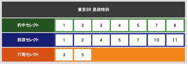 逆境ファンファーレ無料予想0523買い目