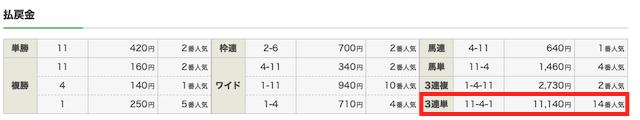 ショウリウマ有料情報検証07171レース結果